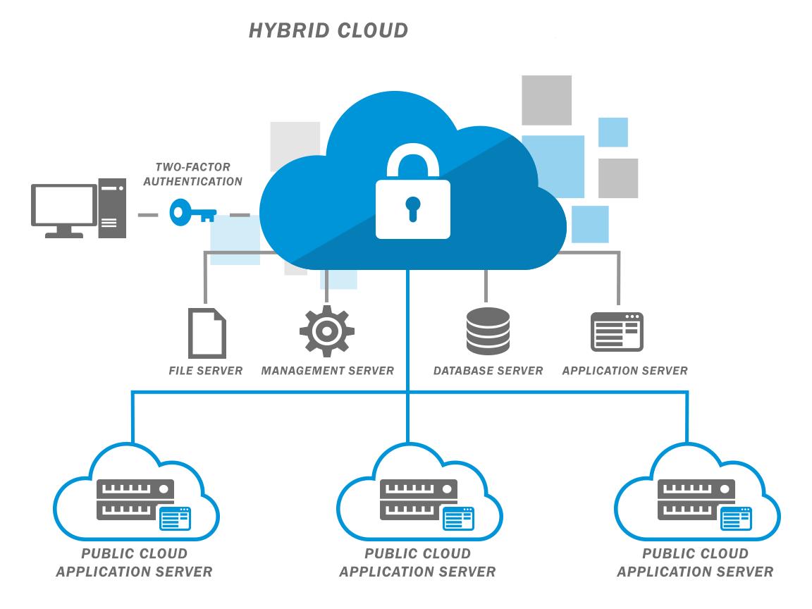 Cloud Hosting. Host a high traffic enterprise website